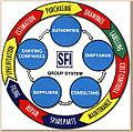 SFI Quality Loop.jpg