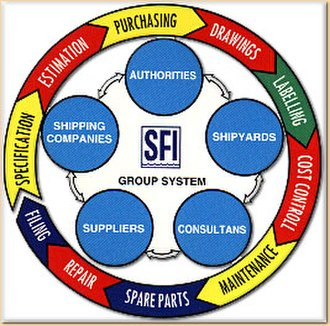 SFI Coding and Classification System - SFI Quality Loop