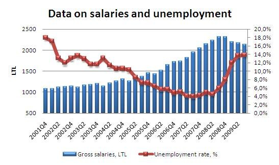 Salaries and Unemployment