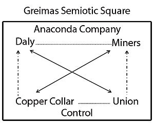 Anaconda Copper - Image: Semiotic Square
