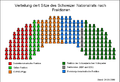 Sitzverteilung Nationalrat (Schweiz) nach Fraktionen2008.png