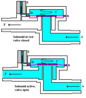 Magnetventil – Wikipedia