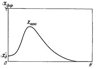 Aleksandr Stoletov - Stoletov curve