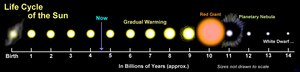 Life-cycle of the Sun; sizes are not drawn to scale.