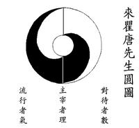 Taijitu - Wikipedia