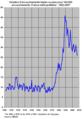 Taux accouchements triples+ France 1902-2007.png