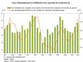 Taux d'investissement et d'utilisation des capacités de production en France.PNG