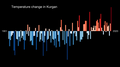 Temperature Bar Chart Asia-Russia-Kurgan-1901-2020--2021-07-13.png