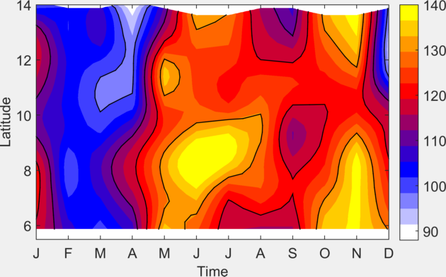 Temporal variation of depth of 20 degree isotherm (95 E to 96 E averaged) in metres