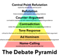 The Debate Pyramid v2 Detailed TT Norms Bold Text 3824x3630.png