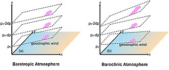 Thermal wind - The geostrophic wind on different isobaric levels in a barotropic atmosphere (a) and in a baroclinic atmosphere (b). The blue portion of the surface denotes a cold region while the orange portion denotes a warm region. This temperature structure is restricted to the surface in (a) but extends through the depth of the fluid in (b). The dotted lines enclose isobaric surfaces which remain at constant slope with increasing height in (a) and increase in slope with height in (b). Pink arrows illustrate the direction and amplitude of the horizontal wind. Only in the baroclinic atmosphere (b) do these vary with height. Such variation illustrates the thermal wind.