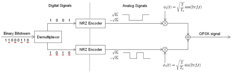 Transmisor QPSK 2