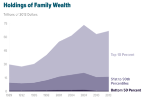 Chart depicting an increase in wealth inequality in the U.S. over time