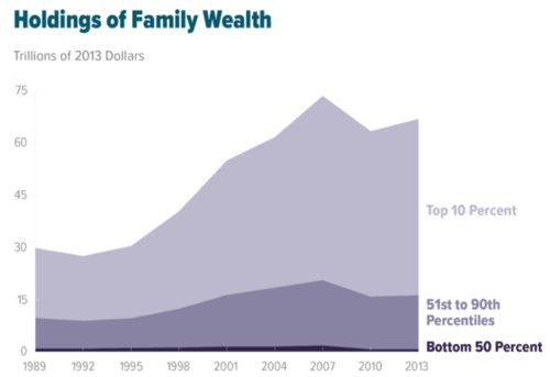 Wealth inequality in the United States worsened from 1989 to 2013. US Wealth Inequality - v2.png
