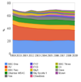 Uk tv viewing sharing 2001 - 2009.png