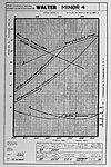 Walter Minor 4 1934 (charakteristiky).jpg