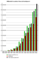 Wikimedia Foundation financial development.png