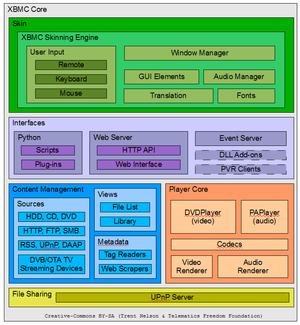 Kodi (software) - XBMC architecture overview schematic