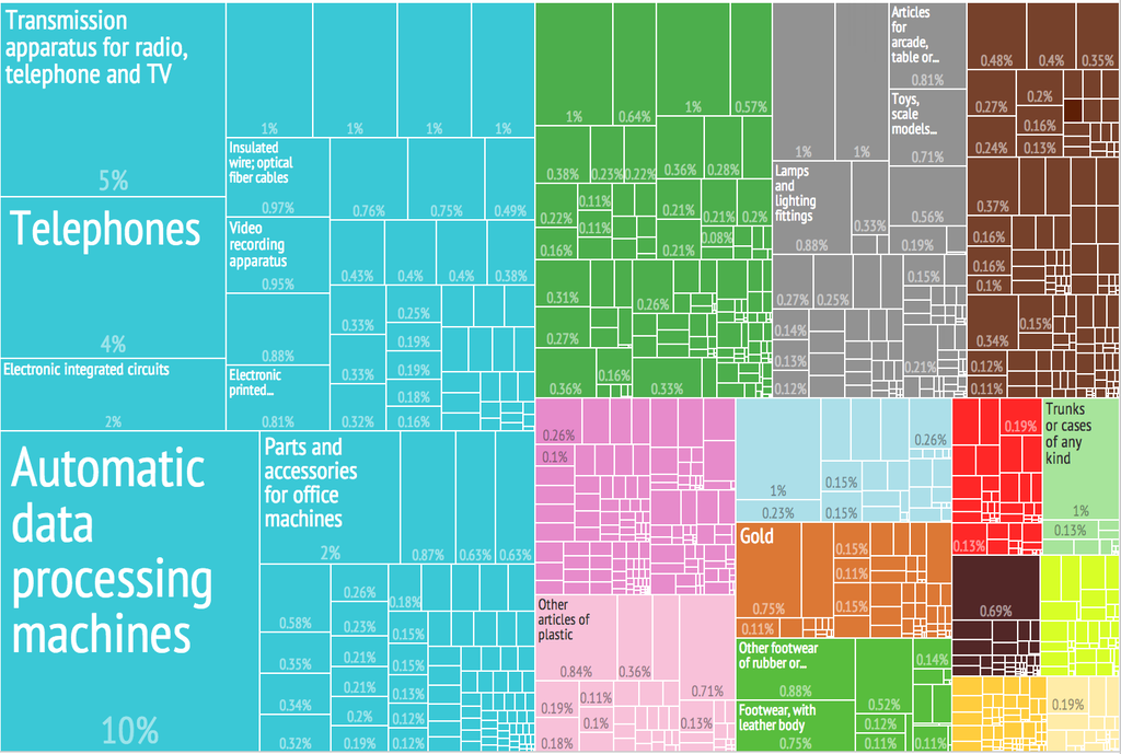 File:2012 China Products Export Treemap png - Wikimedia Commons
