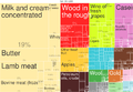 2014 New Zealand Products Export Treemap.png