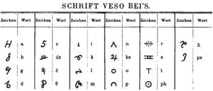 Gjirokastër alphabet - Veso Bey script