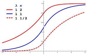 Asymmetric Laplace distribution - Image: Asymmetric Laplace CDF