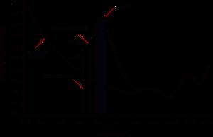 Psychoacoustics - Audio masking graph