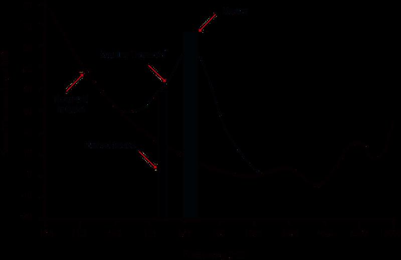 http://upload.wikimedia.org/wikipedia/commons/thumb/e/eb/Audio_Mask_Graph.png/800px-Audio_Mask_Graph.png