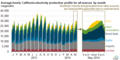 Average hourly California electricity production profile for all sources by month (14332922217).png
