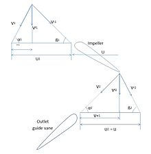 Axial flow pump wikipedia the velocity triangle for an axial flow pump ccuart Images