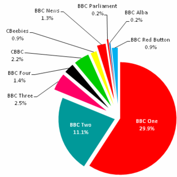 BBC 2012-13 Expenditure Television.png