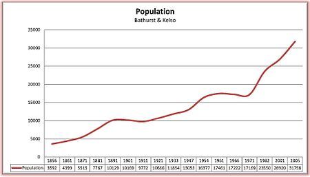 Bathurst population growth 1856 to 2005