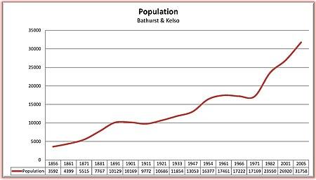 Bathurst-population