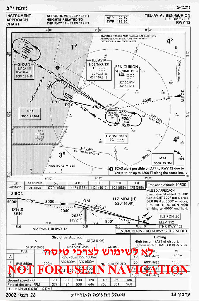 Aviation Charts: BenGurionInstruments-Red.jpg - Wikimedia Commons,Chart