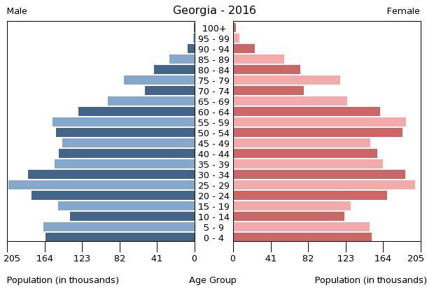 Bevölkerungspyramide Georgien 2016
