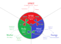Body-Mind-SOUL--Matter-Energy-SPIRIT--close-up.png