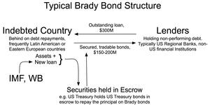 Brady Bonds - Image: Brady Bond Fig