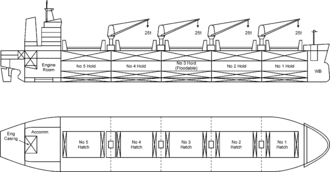 Engine room - Location of a ship's engine room on a bulk carrier