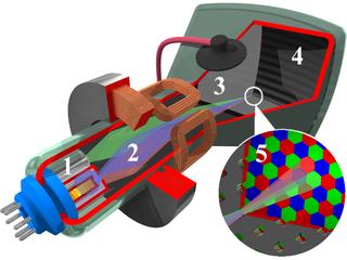 Det indvendige af et billedrør til farve-tv eller -monitor