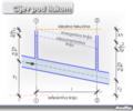 Cijev pod tlakom bernoullieva jednadzba.png