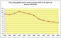 Comarca-del-Noroeste-Murcia-peso-demografico.png