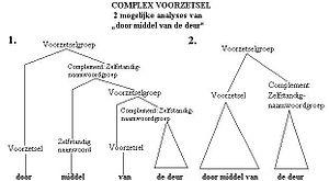 Complex voorzetsel.jpg