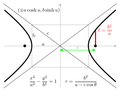 Conic section - standard forms of a hyperbola.png