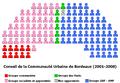 Conseil CUB.png