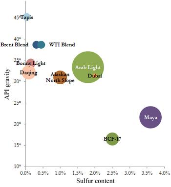 De grootste oliemaatschappijen in het Midden-Oosten