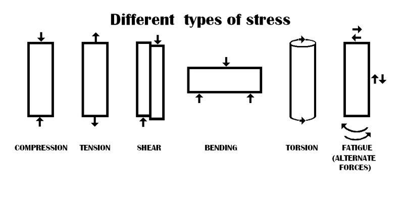 File:DIFFERENT TYPES OF STRESS.png