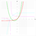 Division e^x-1; cosh(x+arcosh(2))-2.png