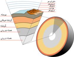 Image result for زمین