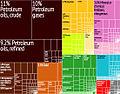 Egypt Export Treemap.jpg