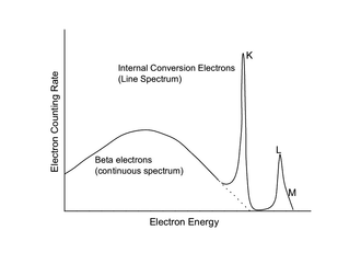 Internal conversion - Electron spectrum of 203Hg, according to  Wapstra et al., Physica 20 (1954) 169